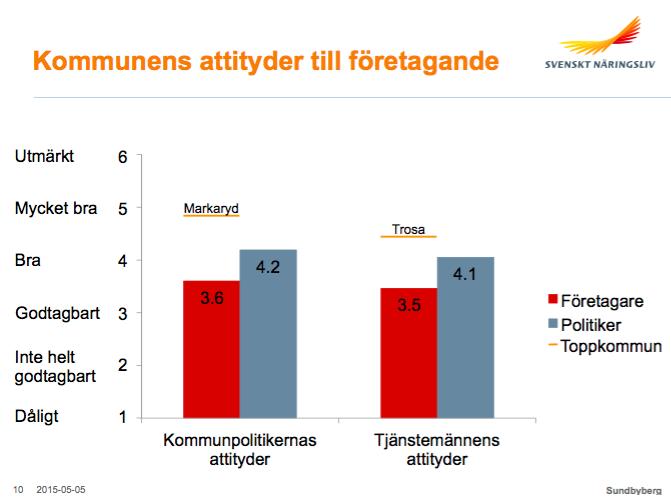 dejtingsidor helt gratis Malmö