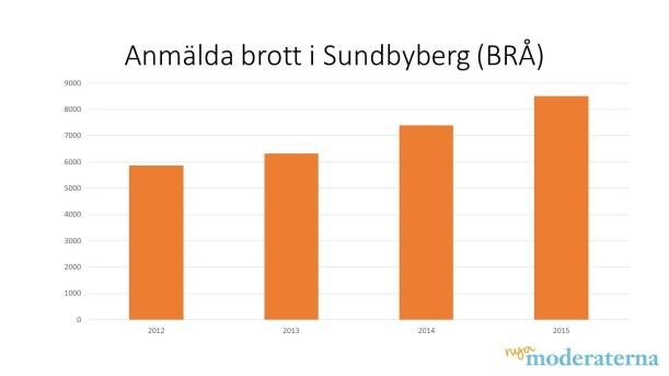 Anmälda brott Sundbyberg