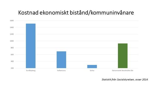 Kostnad ekonomiskt bistånd inkl länet