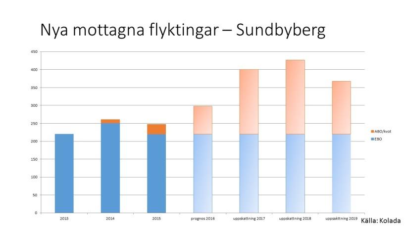 Mottagna Sundbyberg