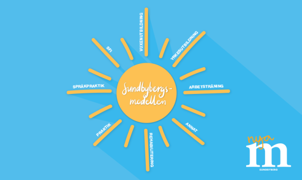 sundbybergsmodellentwittermedtext-1