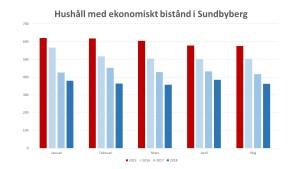 2018-06-17 Ekonomiskt bistånd jan-maj samtliga månader